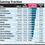 MTNL jumps on buzz of likely recapitalization by Govt