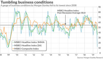 Business conditions are at their worst level since the 2008 financial crisis, says Morgan Stanley