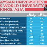 Malaysia: Between education and skills