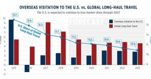 The USA Is Still The Rest Of The World's Favorite Travel Destination But The Gap Is Narrowing Fast