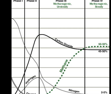 food environment decompose decomposing gasses gas carbon co2 Coronavirus china virus health healthcare who world health organization disease deaths pandemic epidemic worries concerns Health virus contagious contagion viruses diseases disease