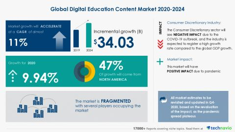 Global Digital Education Content Market Research 2020-2024 | Post-Pandemic Industry Planning Structure